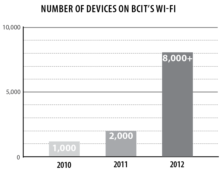 Can BCIT's WiFi cope with over 8,000 devices at once?
