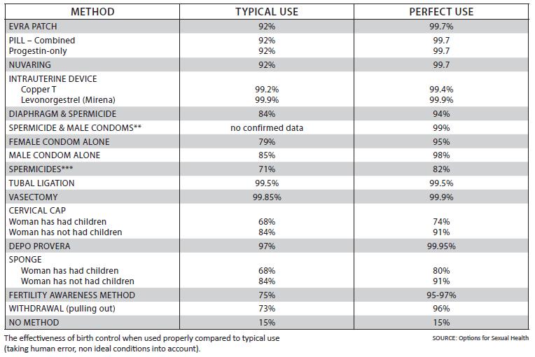 Methods of Birth Control Chart