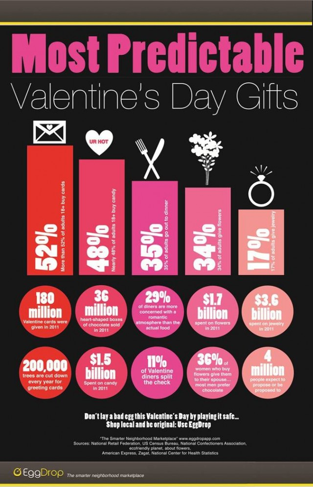 Consumer trends on Valentine's Day rarely change year after year (EggDrop, 2012)