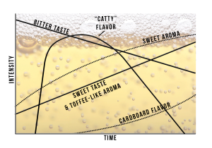 Flavour changes in beer according to a 1977 report by C.E. Dalgliesh