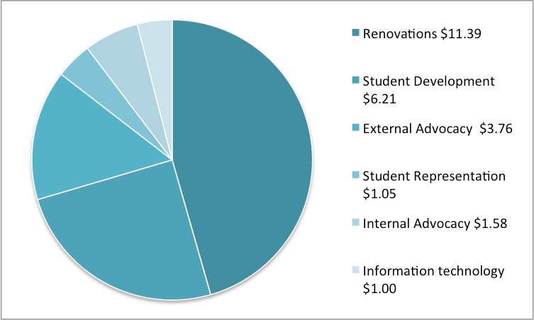 Student levy price breakdown